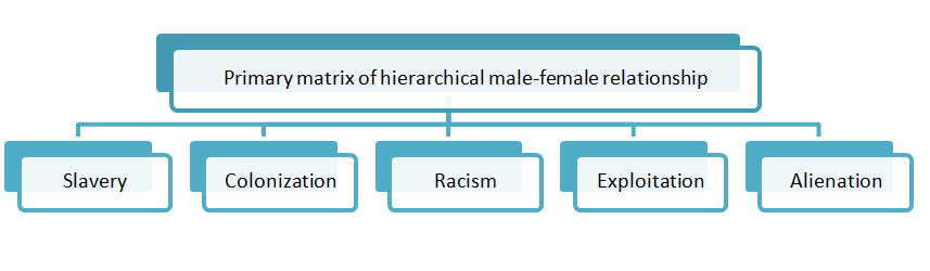 Primary matrix of hierarchical male-female relationship